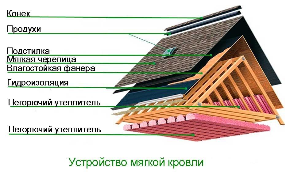 Устройство крыши мягкая кровля своими руками 22